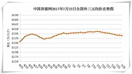 7月23日猪评:高温天气需求清淡 猪价将稳定在盈亏平衡线上