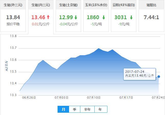 2017年07月24日全国内三元生猪价格行情涨跌表