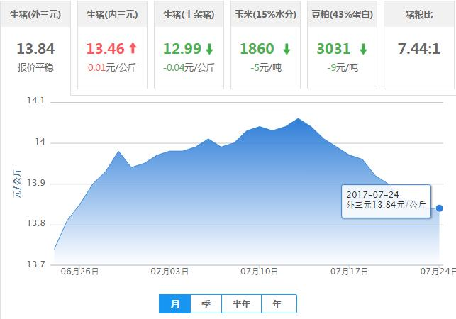 2017年07月24日全国外三元生猪价格行情涨跌表