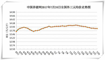 7月24日猪评:市场供应大幅提升 猪价趋势性下跌已形成