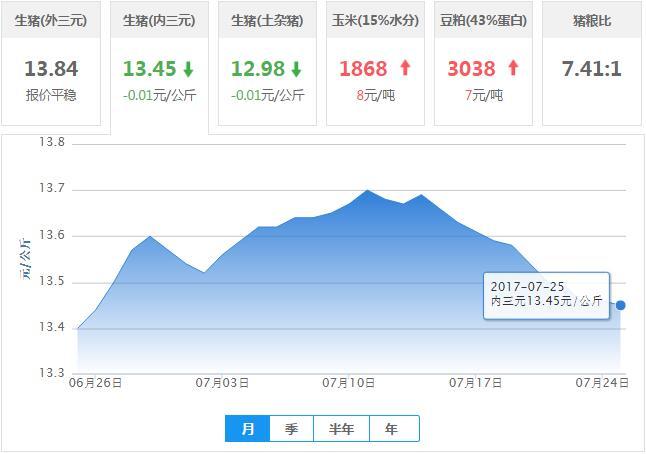 2017年07月25日全国内三元生猪价格行情涨跌表