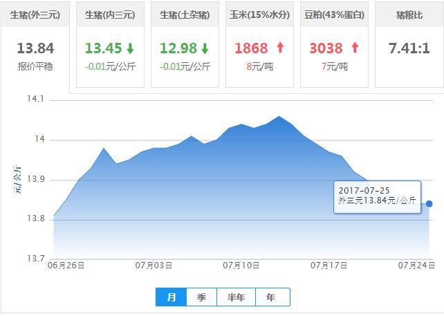 2017年07月25日全国外三元生猪价格行情涨跌表