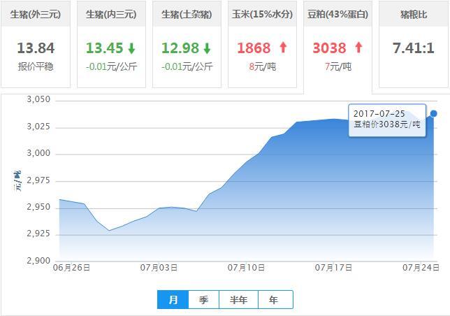 2017年07月25日全国豆粕价格行情走势汇总