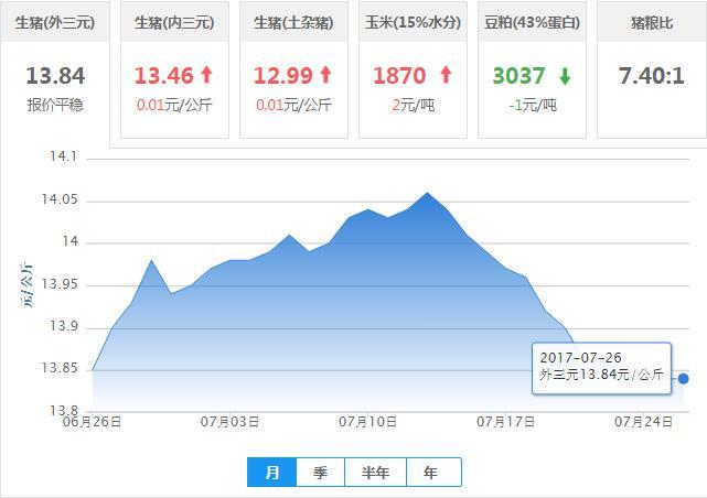 2017年07月26日全国外三元生猪价格行情涨跌表