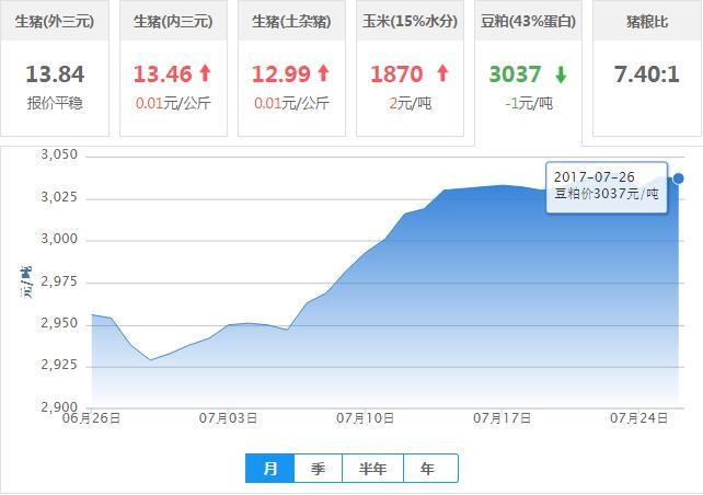 2017年07月26日全国豆粕价格行情走势汇总