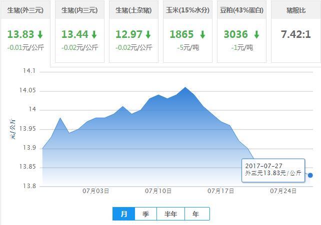 2017年07月27日全国外三元生猪价格行情涨跌表