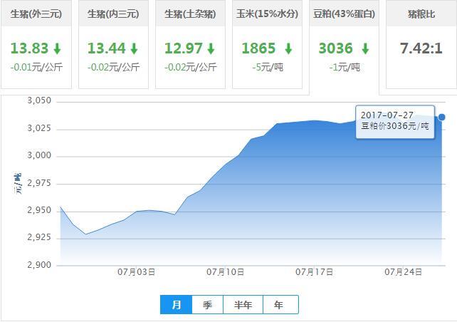 2017年07月27日全国豆粕价格行情走势汇总