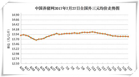 7月27日猪评:随后市消费改善,猪价将有一定上行空间