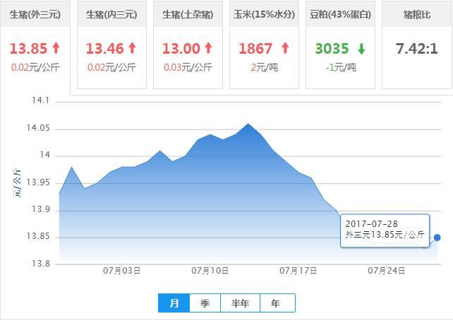 2017年07月28日全国外三元生猪价格行情涨跌表