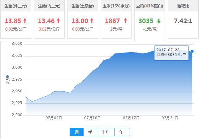 2017年07月28日全国豆粕价格行情走势汇总