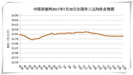 7月28日猪评:7月底至8月上中旬期间猪价有望开启上涨通道