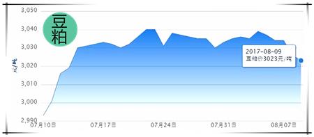 8月9日猪评:猪价回落有点慌!预计近期将以偏弱小幅调整为主