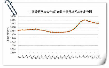 8月15日猪评:优质猪源偏紧猪价跌幅缩小 后期走势将如何