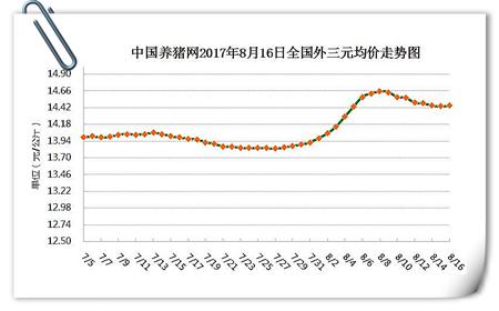 8月16日猪评:猪价小涨,随天气转凉,猪肉需求将逐渐好转
