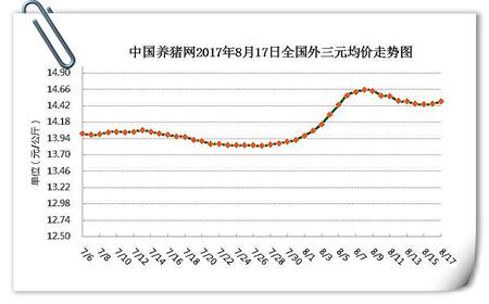 8月17日猪评:猪价连日小幅上涨,全面性回升还需时日