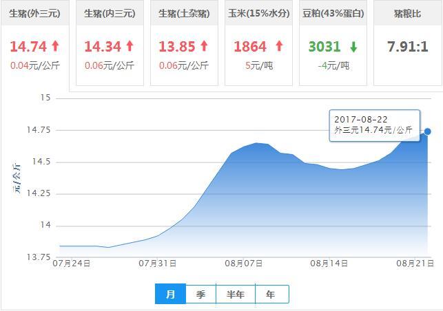 2017年08月22日全国外三元生猪价格行情涨跌表