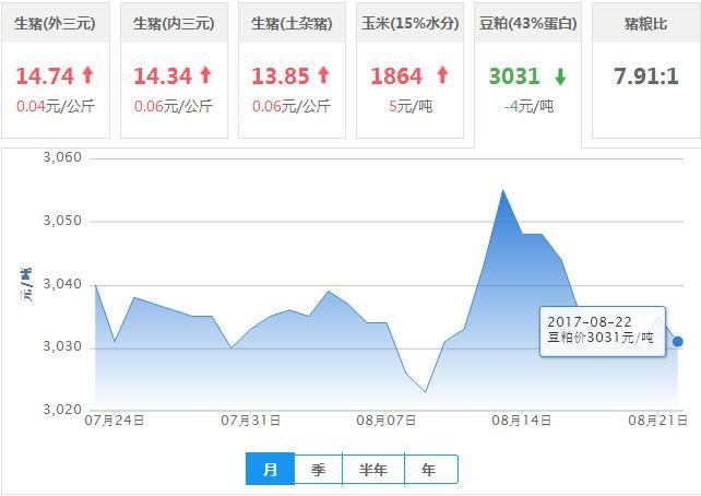 2017年08月22日全国豆粕价格行情走势汇总