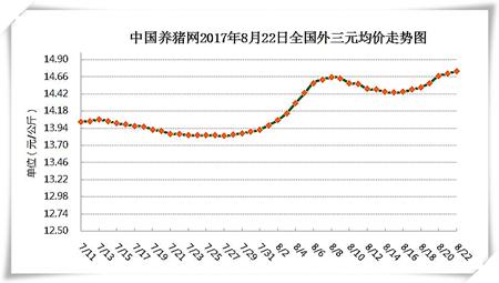8月22日猪评:供应趋紧,短期内猪价或将持续小幅上涨