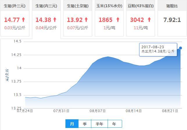 2017年08月23日全国内三元生猪价格行情涨跌表