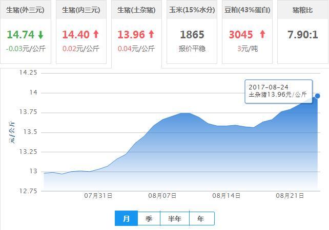 2017年08月24日全国土杂猪生猪价格行情涨跌表