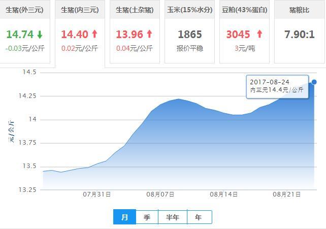2017年08月24日全国内三元生猪价格行情涨跌表