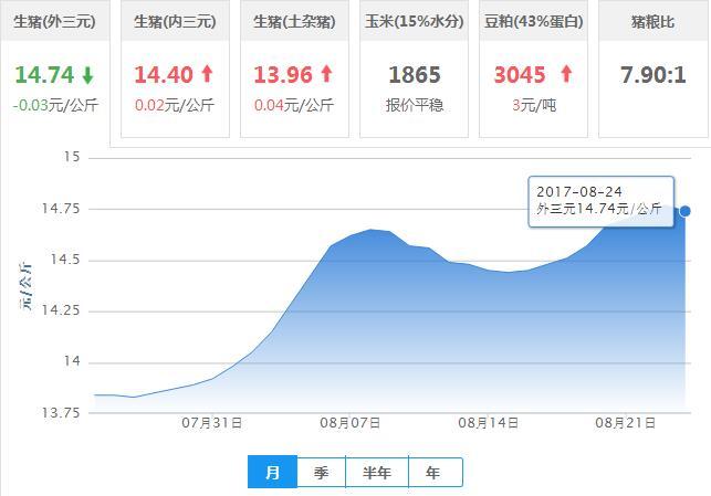 2017年08月24日全国外三元生猪价格行情涨跌表