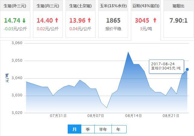 2017年08月24日全国豆粕价格行情走势汇总