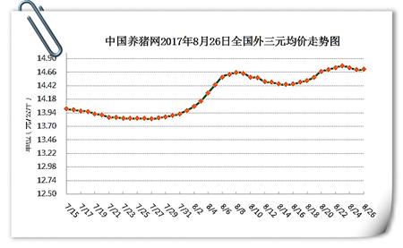 8月27日猪评:供需两旺的季节即将到来,猪价将迎涨势