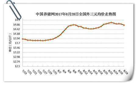 8月28日猪评:猪价趋稳局地小跌,利好后期能否再次腾飞?