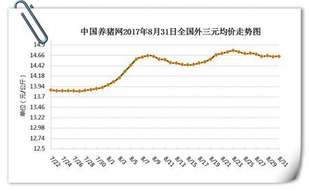 8月31日猪评:南北高温消退,需求转好,猪价将逐步上涨
