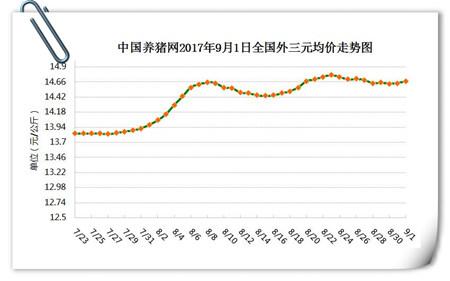 9月1日猪评:各省猪价小幅波动 需求回升后期价格将稳涨