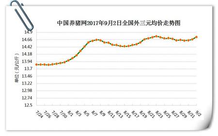 9月2日猪评:四大利好因素将推动猪价出现短暂性上升