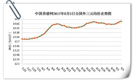9月3日猪评:金秋猪价全线飘红,预计猪价或将大翻身