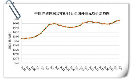 9月4日猪评:猪价稳中有涨,暴雨来袭又将何去何从?