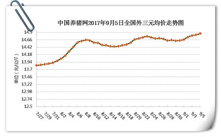 9月5日猪评:又涨了!屠企压价涨幅收窄,到底还能涨多久?