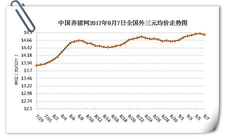 9月7日猪评:猪价小幅下跌不必惊慌,短暂调整后将再涨