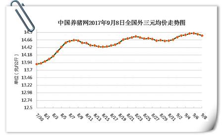 9月8日猪评:猪价跌势蔓延扩大,真的要开始下滑了吗?