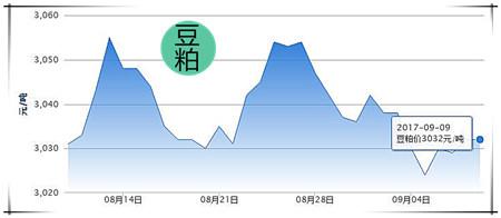 9月9日猪评:猪价又下跌,短期上涨阻力大但有一定上涨空间