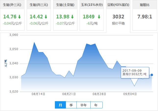 2017年09月09日全国豆粕价格行情走势汇总