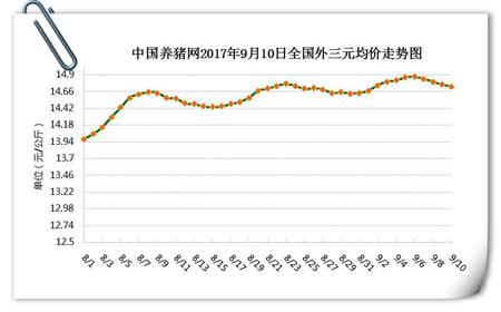 """9月10日猪评:猪价回落空间有限 华北玉米价格开始""""飙涨"""""""
