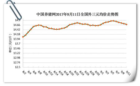 9月11日猪评:猪价持续小幅回落,北方现趋稳迹象