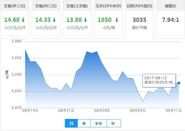 2017年09月12日全国豆粕价格行情走势汇总