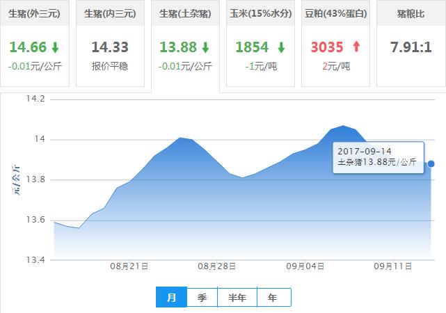 2017年09月14日全国土杂猪生猪价格行情涨跌表