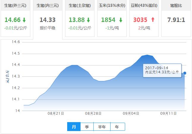 2017年09月14日全国内三元生猪价格行情涨跌表