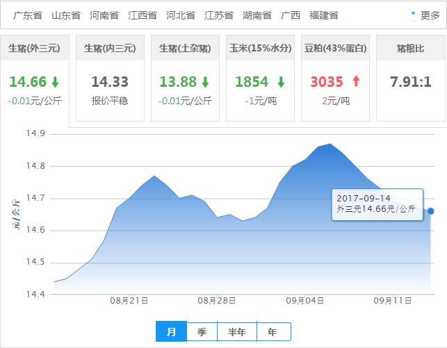 2017年09月14日全国外三元生猪价格行情涨跌表