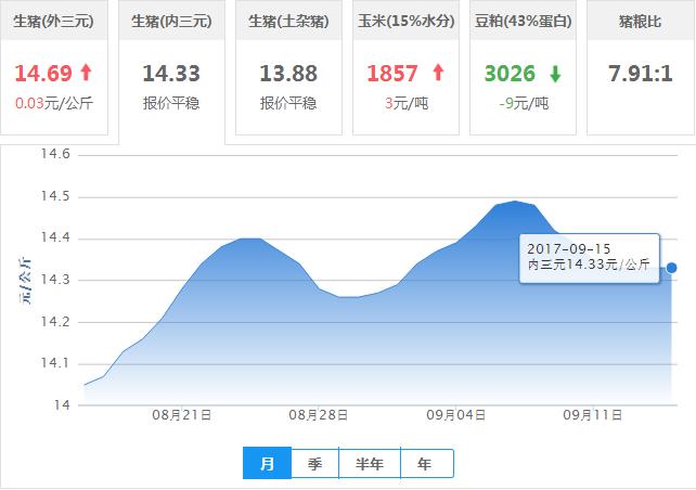 2017年09月15日全国内三元生猪价格行情涨跌表