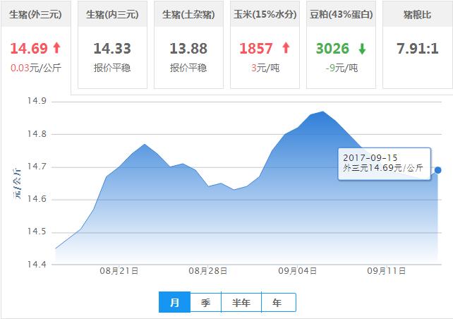 2017年09月15日全国外三元生猪价格行情涨跌表