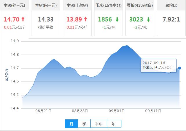 2017年09月16日全国外三元生猪价格行情涨跌表