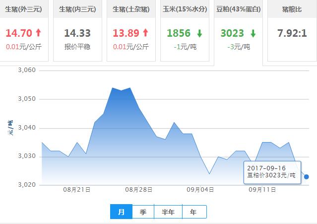2017年09月16日全国豆粕价格行情走势汇总