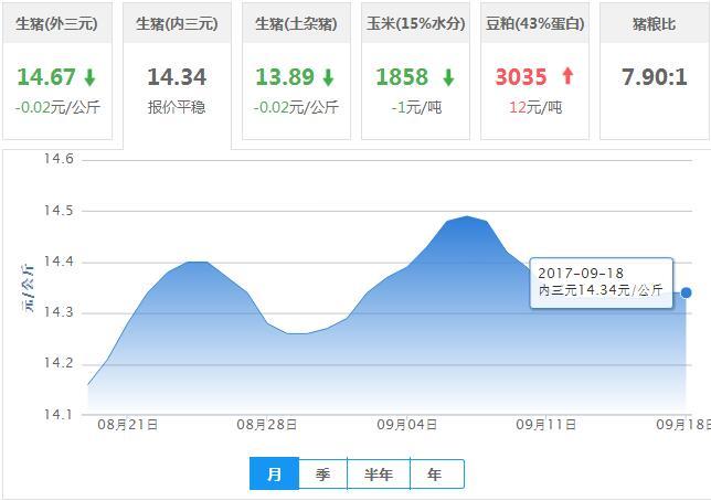 2017年09月18日全国内三元生猪价格行情涨跌表